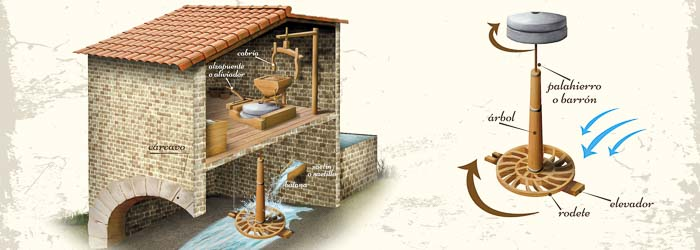 Mecanismo de un molino