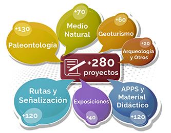 Paleoymás ha desarrollado más de 280 proyectos de intepretación que incluyen museos, centros de interpretación, rutas, adecuación de entornos y materiales didácticos, interactivos y adaptados a dispositivos móviles.